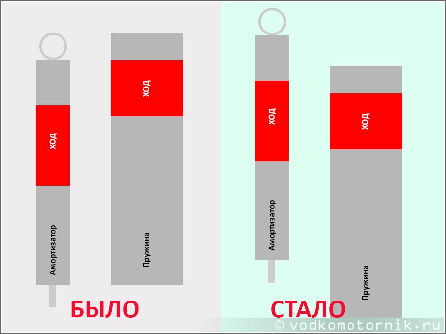 Работа амортизатора и пружины
