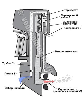 система охлаждения лодочного мотора tohatsu