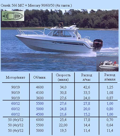скорость моторной лодки с мотором 40