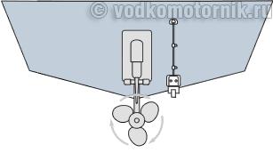 установка датчика эхолота в корпус лодки