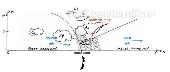 система фронта окклюзии